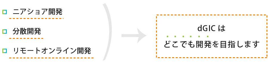 ニアショア開発・分散開発・リモートオンライン開発。dGICはどこでも開発を目指します