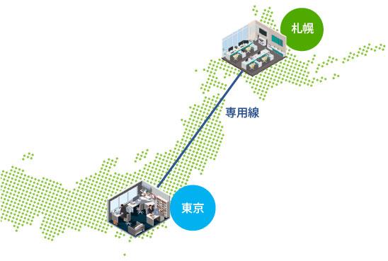 札幌 専用線 東京